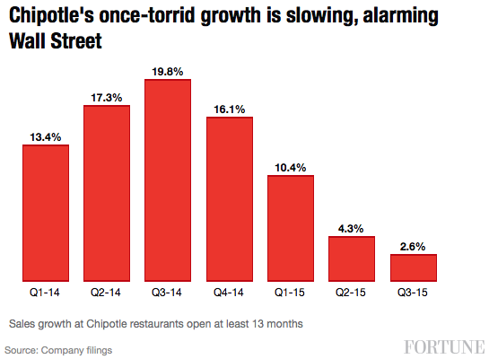 chipotle-sales-growth