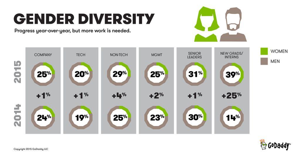 CompParity2015_GenderDiversity