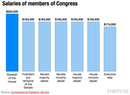 Paul Ryan is about to get a 8% pay raise as House Speaker  Fortune