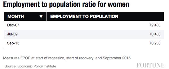 employment-to-pop-women