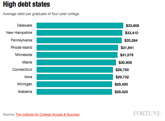 high-debt-states