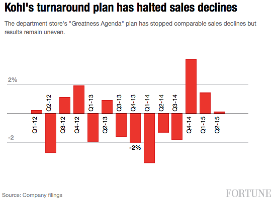 kohls-turnaround-sales