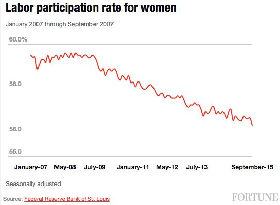 labor-participation-women