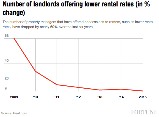 lanlords-lowered-rent
