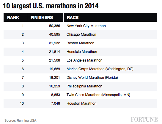 largest-us-marathons