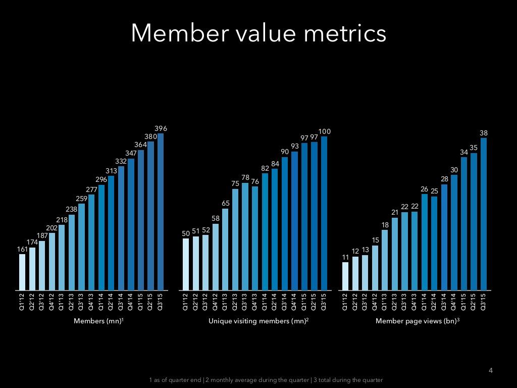 linkedin-q3-2015-earnings-call-4-1024