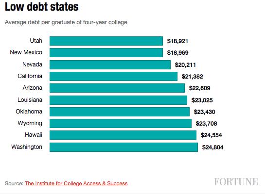 low-debt-states