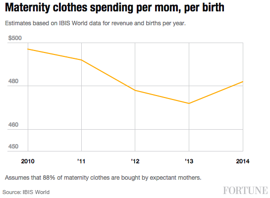 maternity-clothes-spending