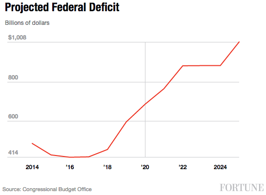 projected-federal-debt