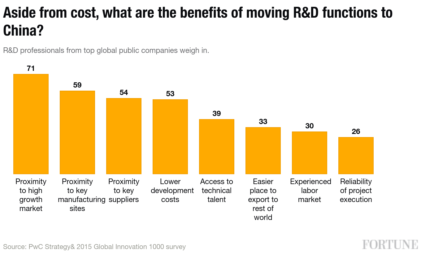 PwC Global Innovation Survey 2015 R&D China