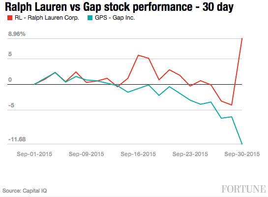 ralph-lauren-gap-stock