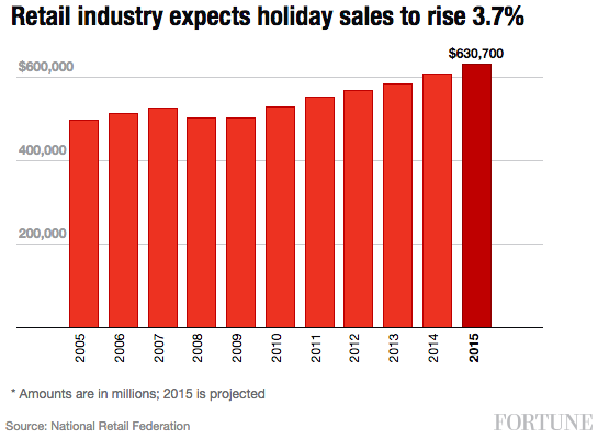 retail-industry-holiday-projection