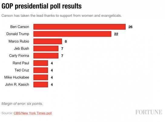 GOP Poll CBS/NYT Oct 21-25