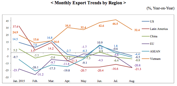 Korea's exports to China have been on a downward trend this year.