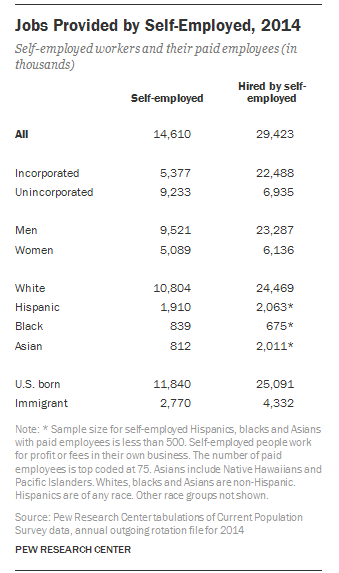 Pew Research Center Self Employed job creation by race