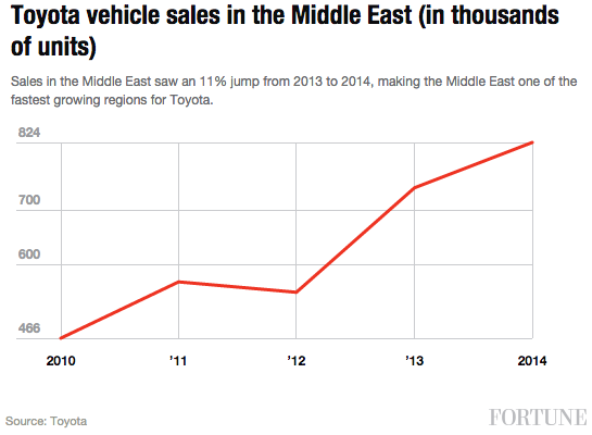 toyota-vehicle-sales-middle-east