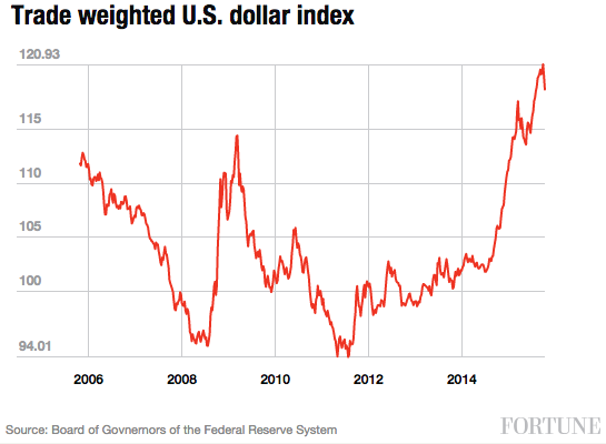 trade-weighted-dollar