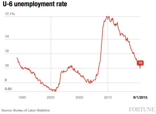 u6-unemployment-rate