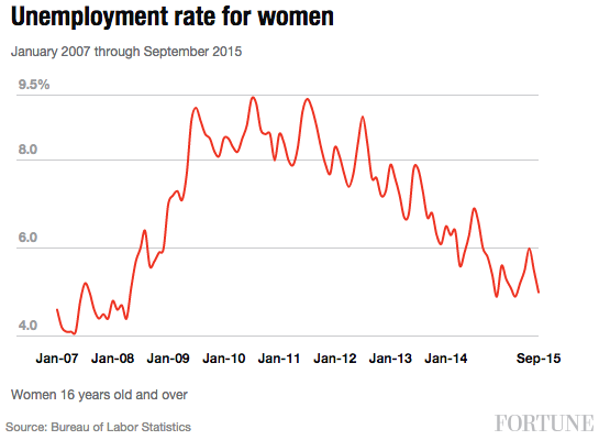 unemployment-women
