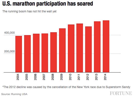 us-marathon-participation