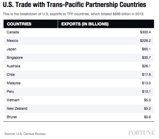 us-trans-pacific-trade
