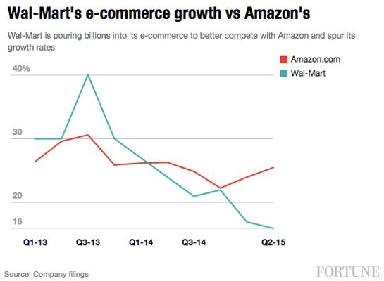 Walmart's plan to combat Amazon: