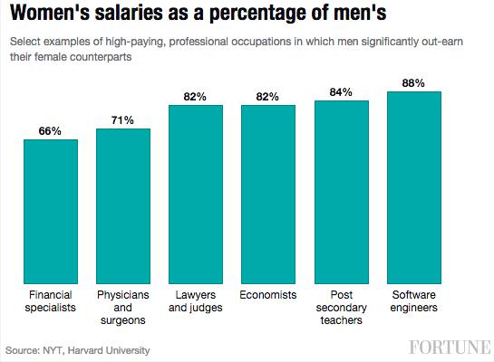 women-salaries-percent-men