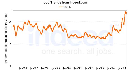 401K indeed chart