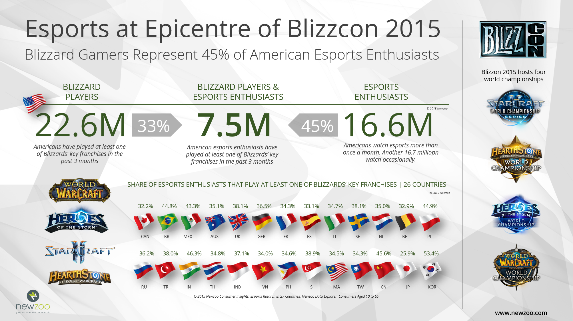 Newzoo research shows how popular Blizzard Entertainment eSports games are.