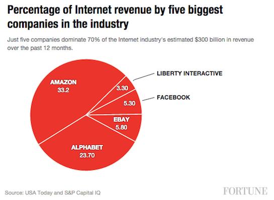 Internet revenues
