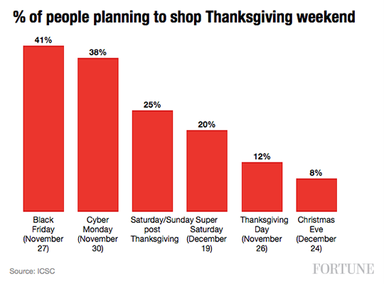 % of people planning to shop Thanksgiving weekend chart