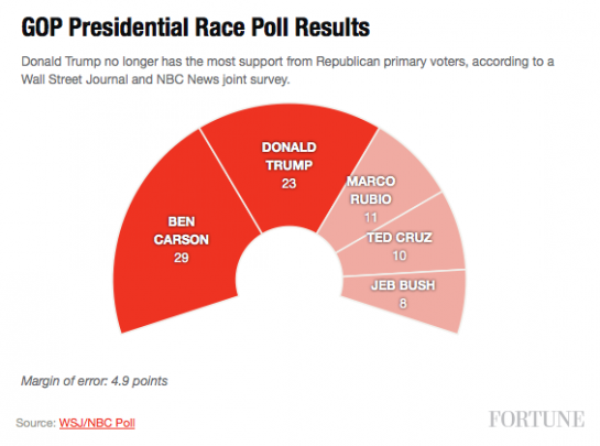 WSJ/NBC GOP Presidential Race Results