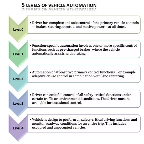 5 level automation