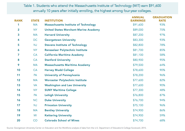 A New College Ranking Measures Schools Based on Earnings