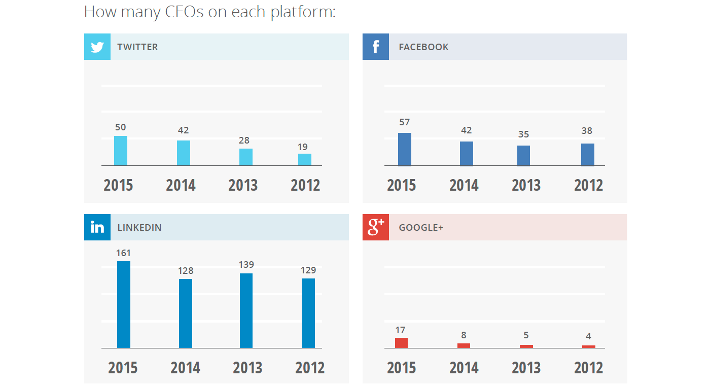 Domo, CEO.com CEO Social Media Report 2016
