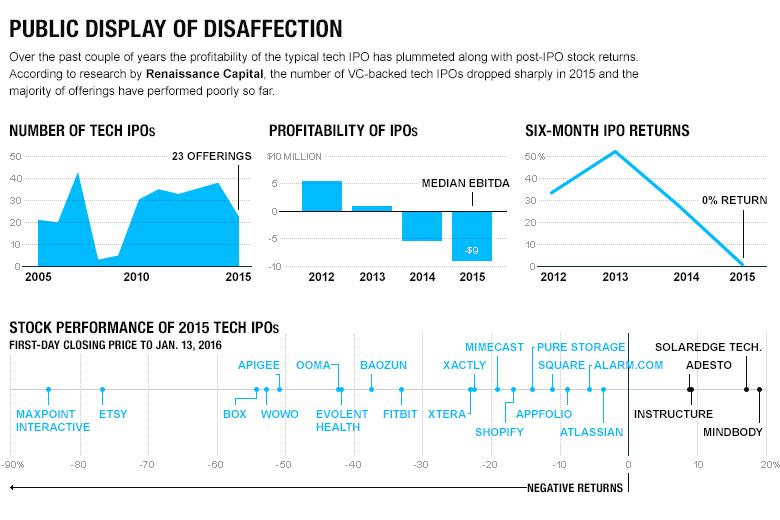 IPO.02.01.16.charts 1