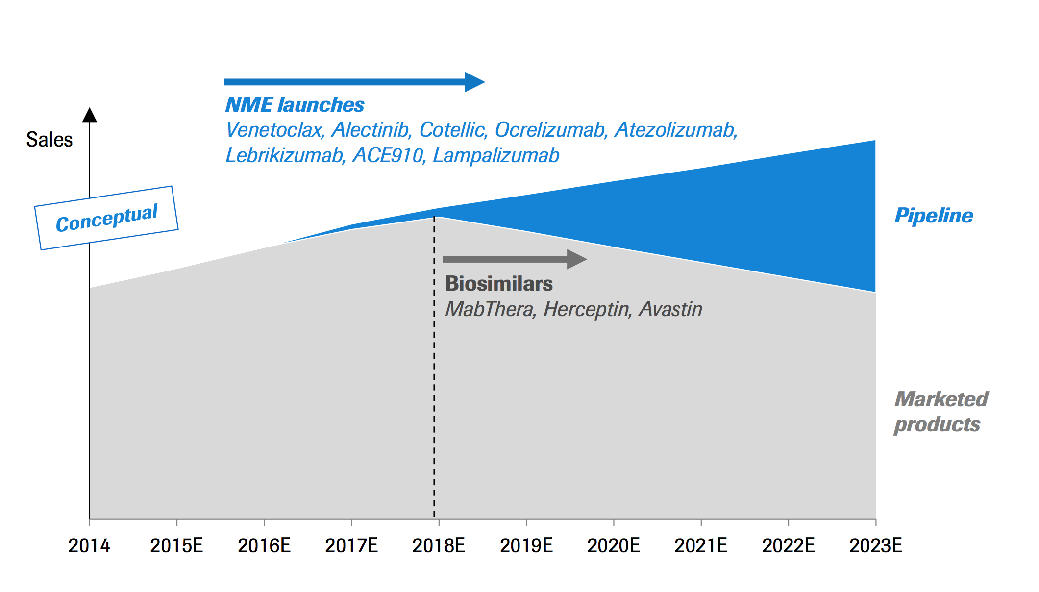 The chart from Roche's presentation at the J.P. Morgan Healthcare Conference demonstrates how biosimilars are expected to affect sales in coming years.