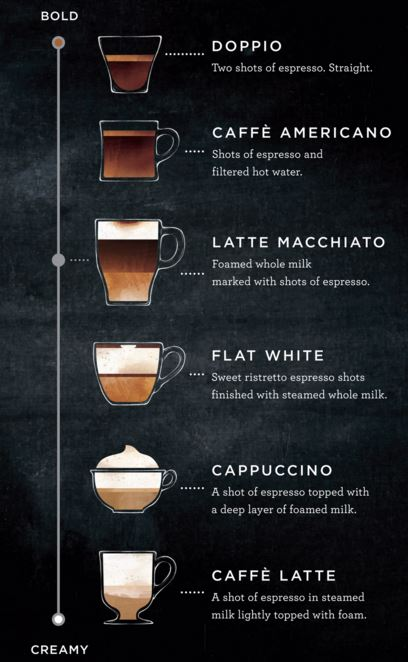 Starbucks' core espresso menu.
