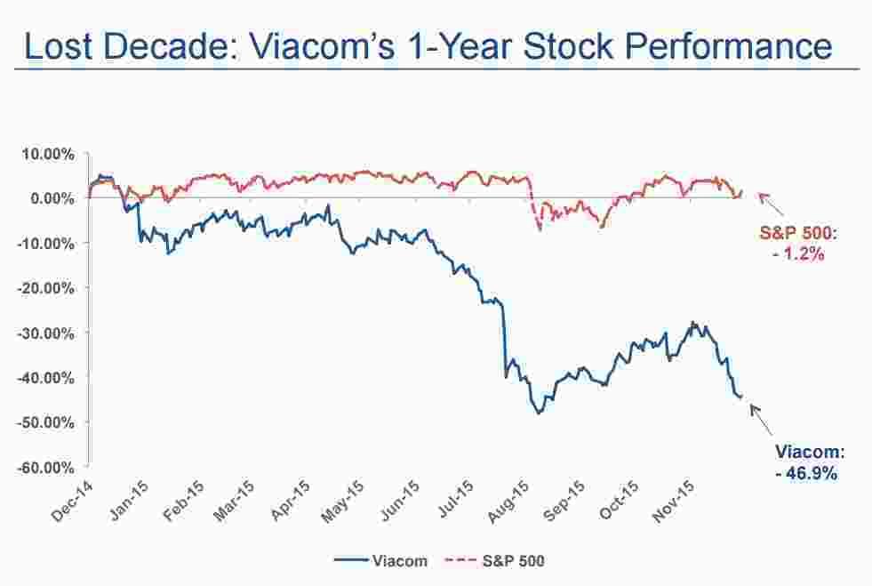 Viacom stock