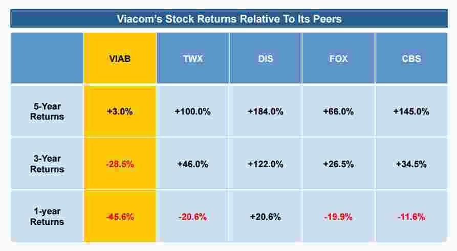 Viacom stock2