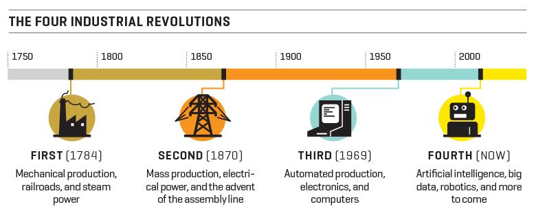 BRI.03.01.16.timeline.revolution.780