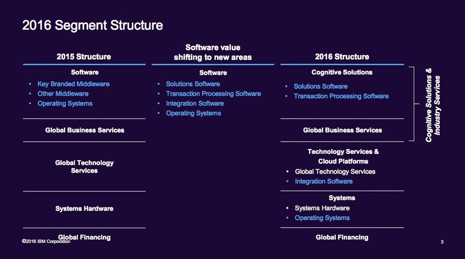 ibm structure