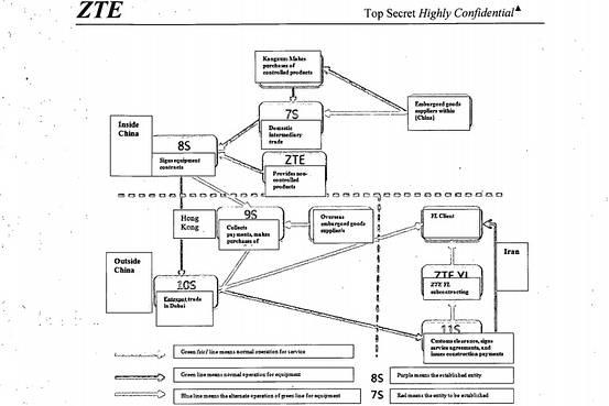 zte flow chart