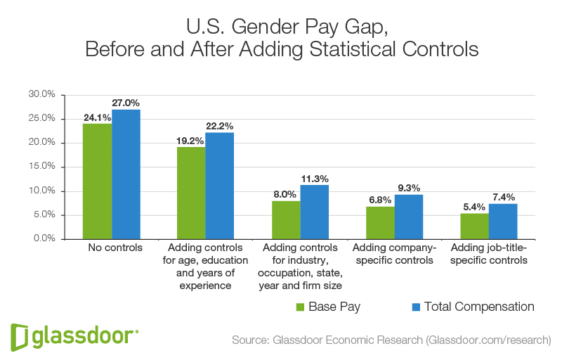 Fig2_US_Gender Pay Gap Bar Chart