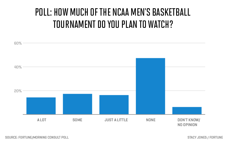 ncaa-intent-to-watch