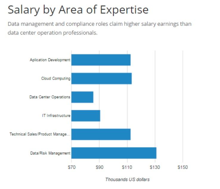 salary by expertise