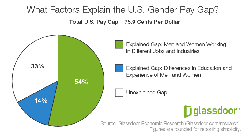 US_FactorsofGenderPayGap_PieChart