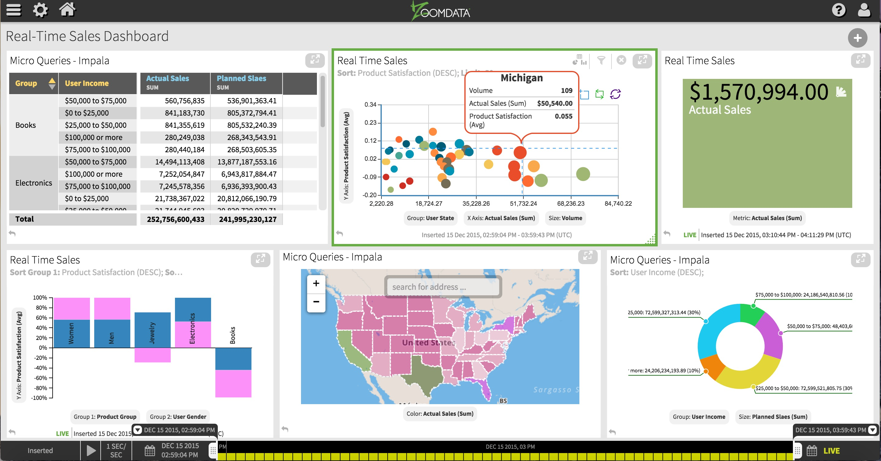 Zoomdata taps into multiple data sources.