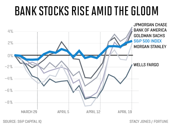bank-stocks-rise