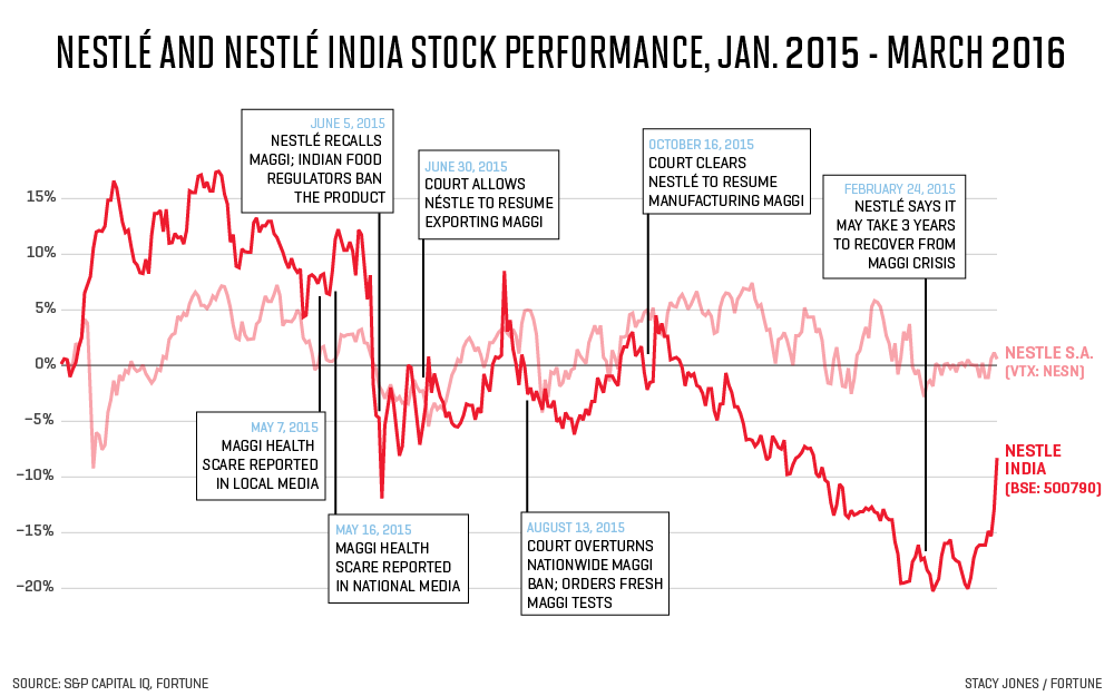 Nestlé's Half-Billion-Dollar Noodle Debacle in India | Fortune
